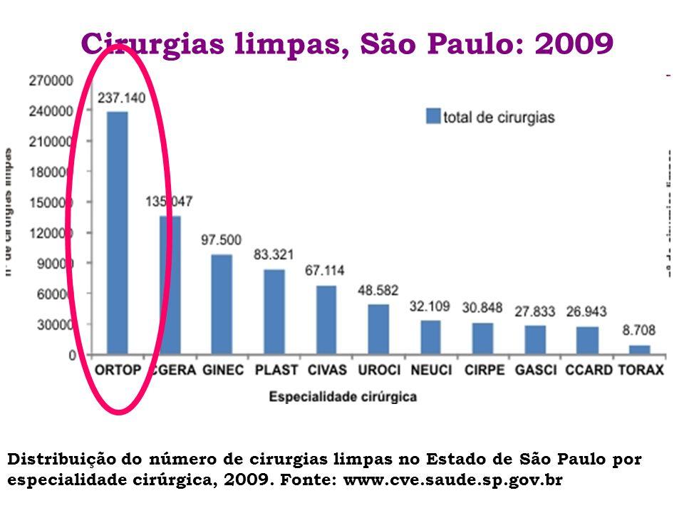 Cirurgias limpas, São Paulo: 2009 Distribuição do número de cirurgias limpas no Estado de São Paulo por especialidade cirúrgica, 2009. Fonte: www.cve.