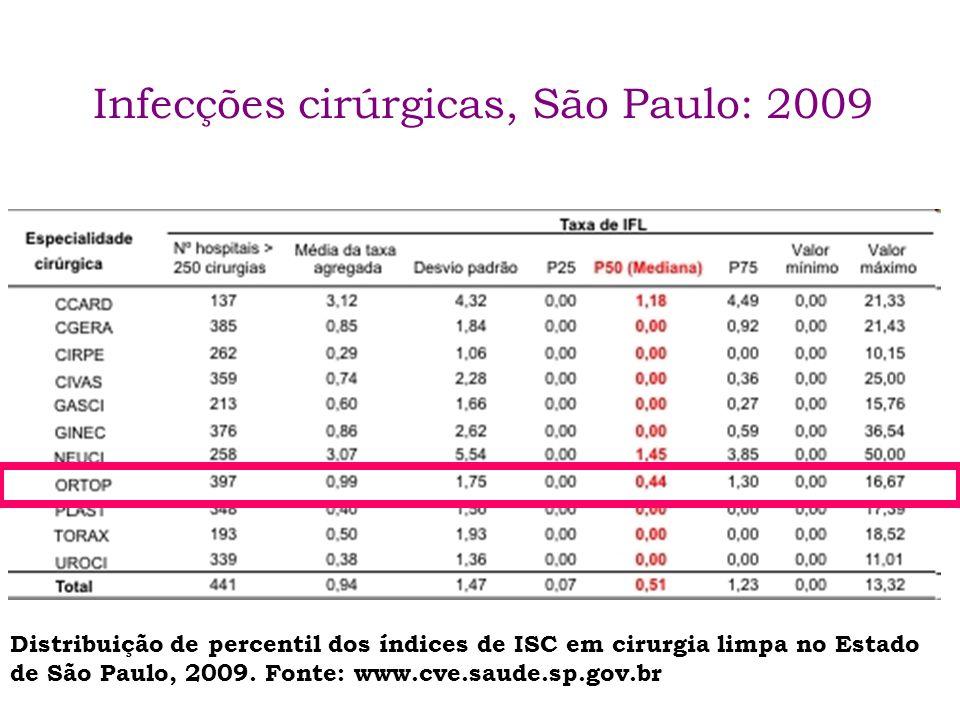 Infecções cirúrgicas, São Paulo: 2009 Distribuição de percentil dos índices de ISC em cirurgia limpa no Estado de São Paulo, 2009. Fonte: www.cve.saud