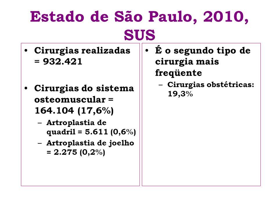 Estado de São Paulo, 2010, SUS Cirurgias realizadas = 932.421 Cirurgias do sistema osteomuscular = 164.104 (17,6%) – Artroplastia de quadril = 5.611 (