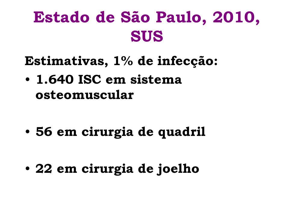 Estado de São Paulo, 2010, SUS Estimativas, 1% de infecção: 1.640 ISC em sistema osteomuscular 56 em cirurgia de quadril 22 em cirurgia de joelho