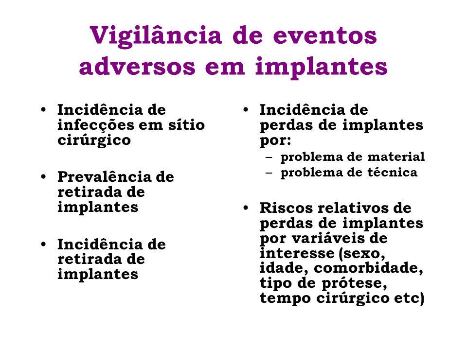 Vigilância de eventos adversos em implantes Incidência de infecções em sítio cirúrgico Prevalência de retirada de implantes Incidência de retirada de