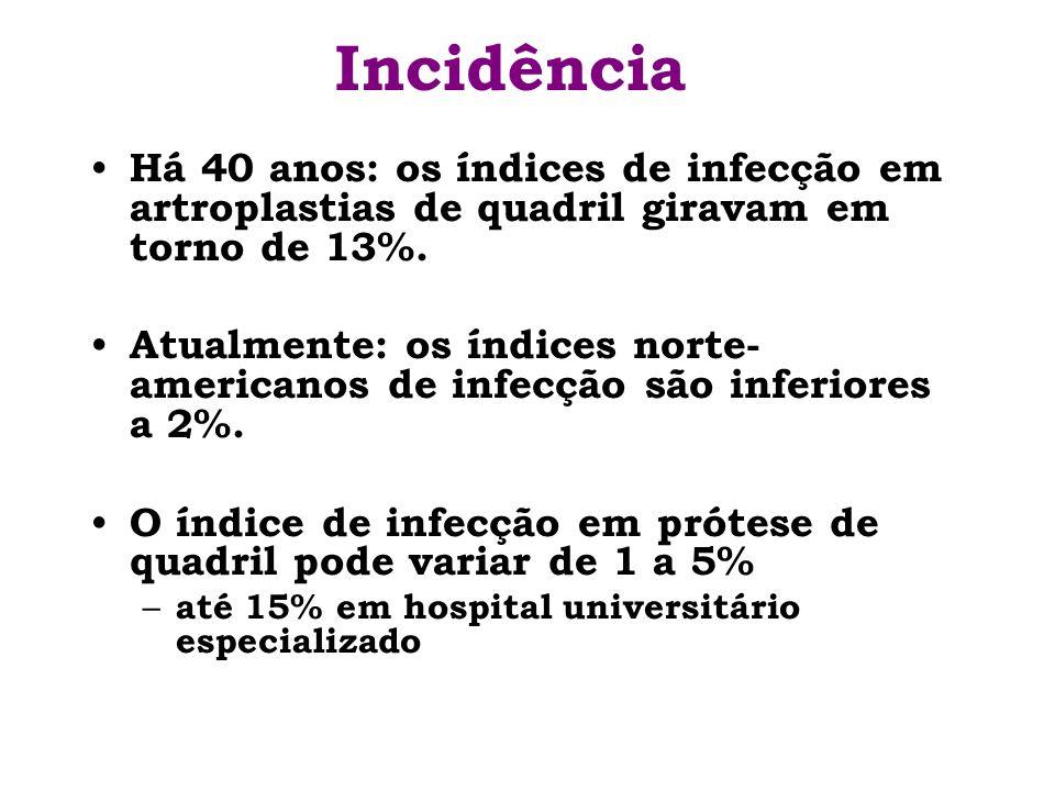 Incidência Há 40 anos: os índices de infecção em artroplastias de quadril giravam em torno de 13%. Atualmente: os índices norte- americanos de infecçã