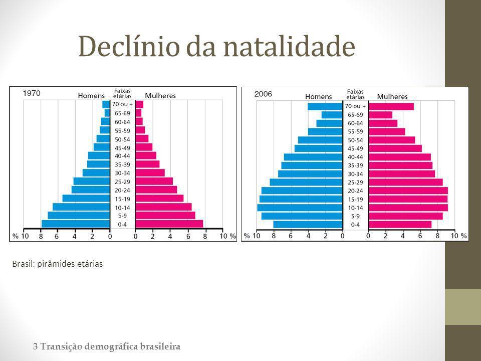 Declínio da natalidade 3 Transição demográfica brasileira Brasil: pirâmides etárias