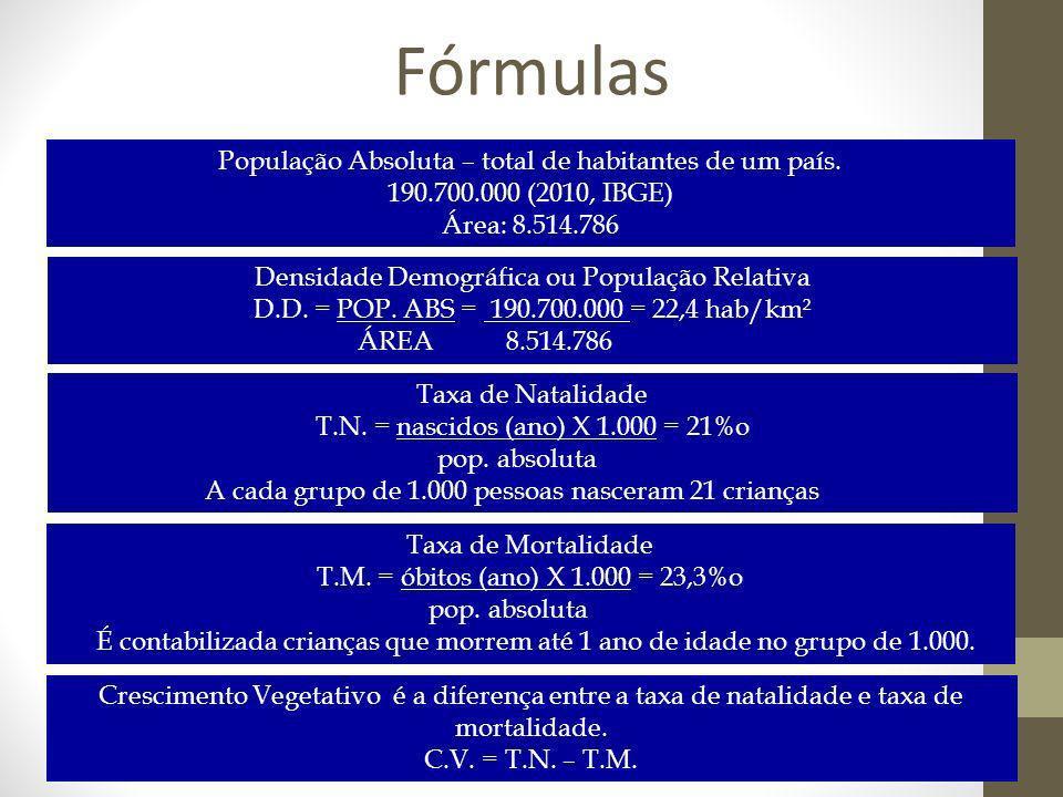 Fórmulas Densidade Demográfica ou População Relativa D.D. = POP. ABS = 190.700.000 = 22,4 hab/km² ÁREA 8.514.786 Taxa de Natalidade T.N. = nascidos (a