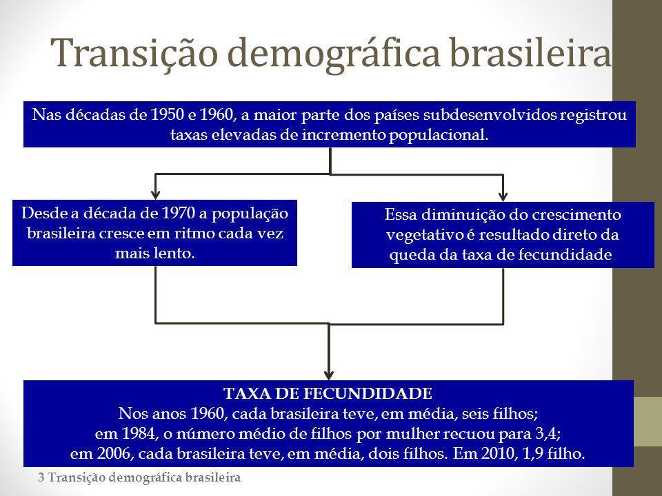 Transição demográfica brasileira Nas décadas de 1950 e 1960, a maior parte dos países subdesenvolvidos registrou taxas elevadas de incremento populacional.