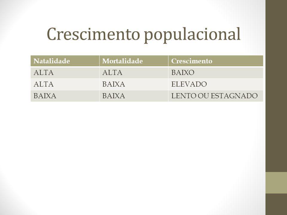 Crescimento populacional NatalidadeMortalidadeCrescimento ALTA BAIXO ALTABAIXAELEVADO BAIXA LENTO OU ESTAGNADO