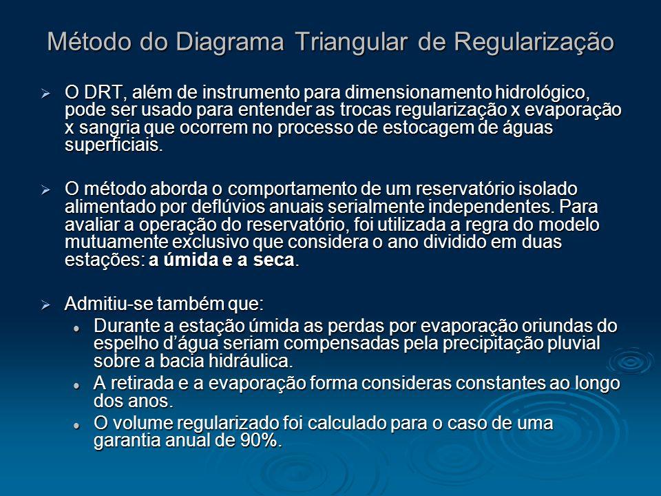 O DRT, além de instrumento para dimensionamento hidrológico, pode ser usado para entender as trocas regularização x evaporação x sangria que ocorrem n