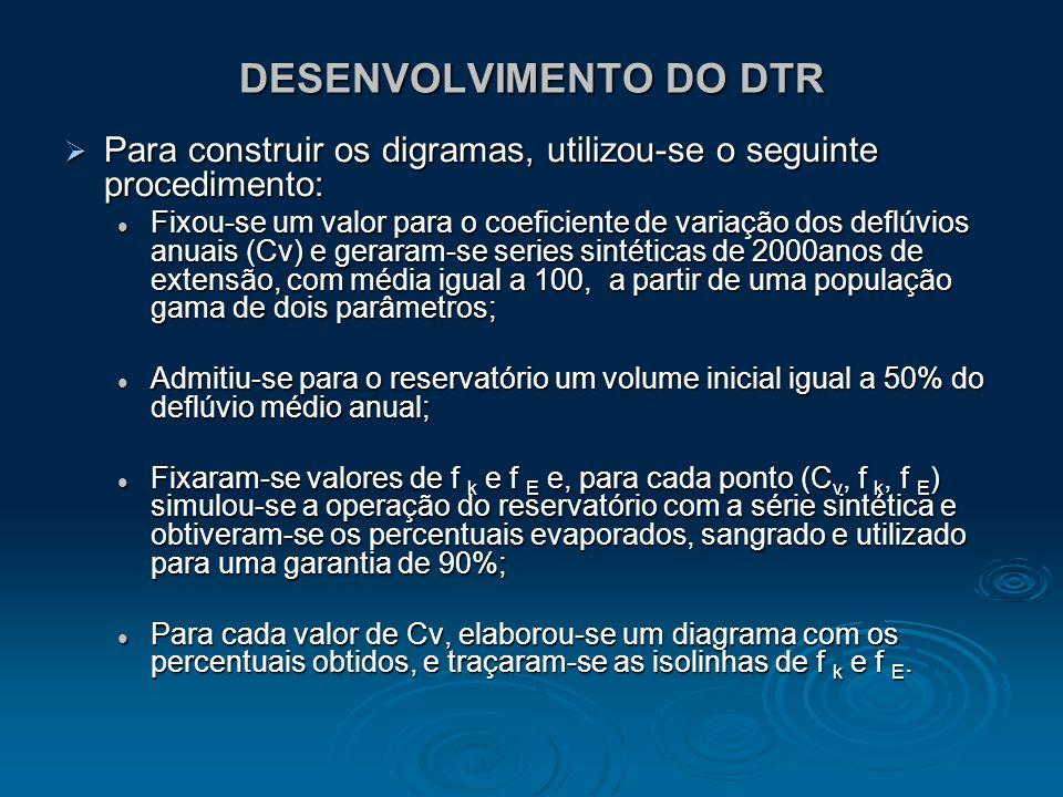 APLICAÇÃO DO DTR O uso do DTR como ferramenta auxiliar ao dimensionamento de reservatório é restritos, aos casos em que se deseja uma garantia anual de 90% no fornecimento da água.