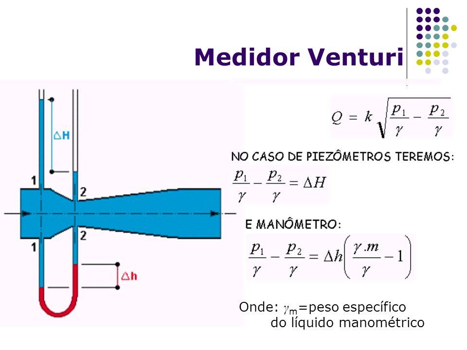 Medidor Venturi Onde: γ m =peso específico do líquido manométrico