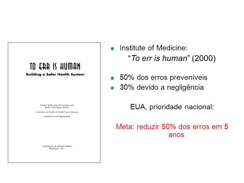 Institute of Medicine: To err is human (2000) 50% dos erros preveníveis 30% devido a negligência EUA, prioridade nacional: Meta: reduzir 50% dos erros