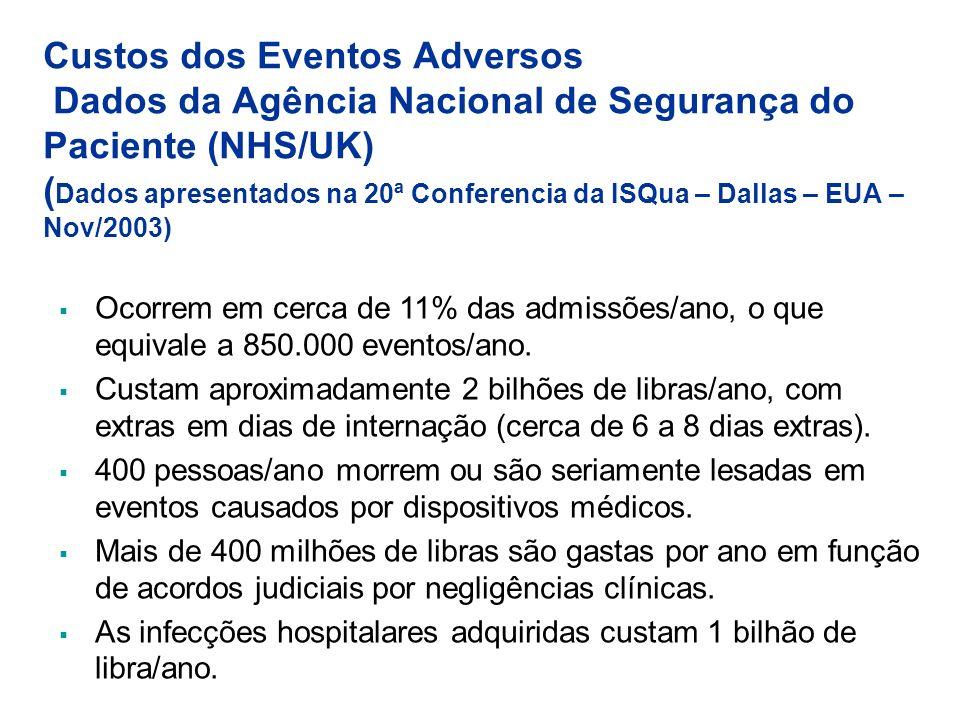 Custos dos Eventos Adversos Dados da Agência Nacional de Segurança do Paciente (NHS/UK) ( Dados apresentados na 20ª Conferencia da ISQua – Dallas – EU