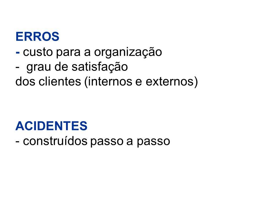 ERROS - custo para a organização - grau de satisfação dos clientes (internos e externos) ACIDENTES - construídos passo a passo