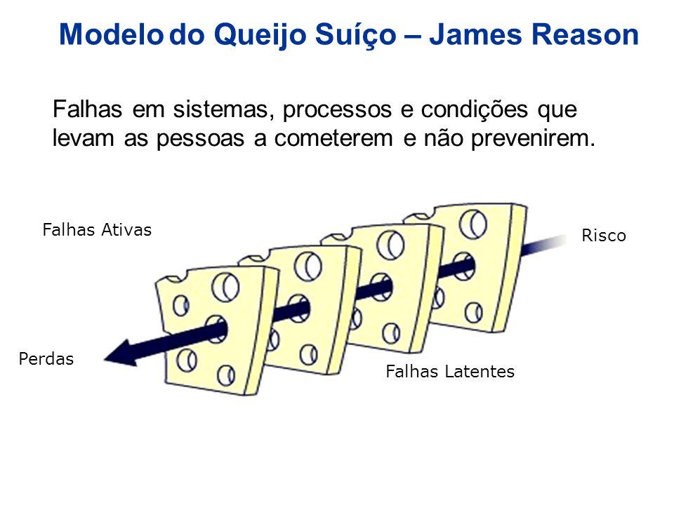 Falhas em sistemas, processos e condições que levam as pessoas a cometerem e não prevenirem. Falhas Ativas Falhas Latentes Perdas Risco Modelo do Quei