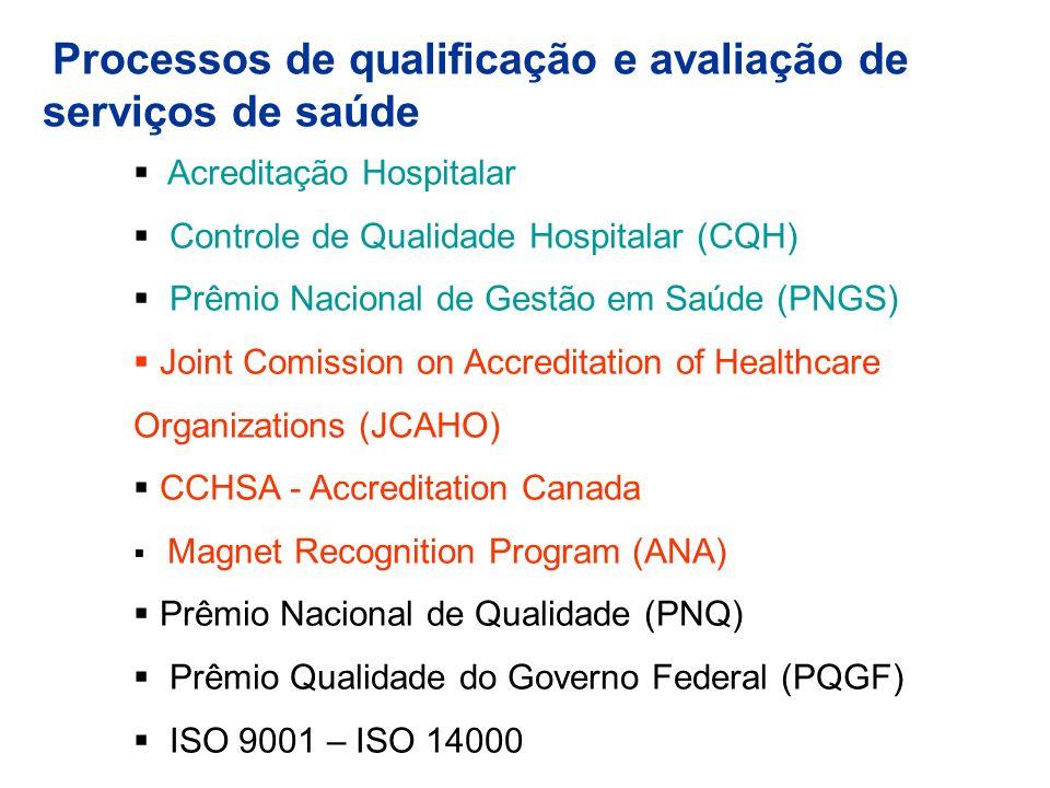 Processos de qualificação e avaliação de serviços de saúde Acreditação Hospitalar Controle de Qualidade Hospitalar (CQH) Prêmio Nacional de Gestão em