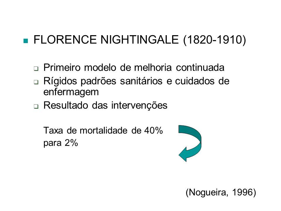 FLORENCE NIGHTINGALE (1820-1910) Primeiro modelo de melhoria continuada Rígidos padrões sanitários e cuidados de enfermagem Resultado das intervenções