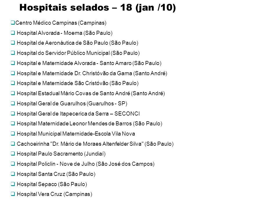 Hospitais selados – 18 (jan /10) Centro Médico Campinas (Campinas) Hospital Alvorada - Moema (São Paulo) Hospital de Aeronáutica de São Paulo (São Pau