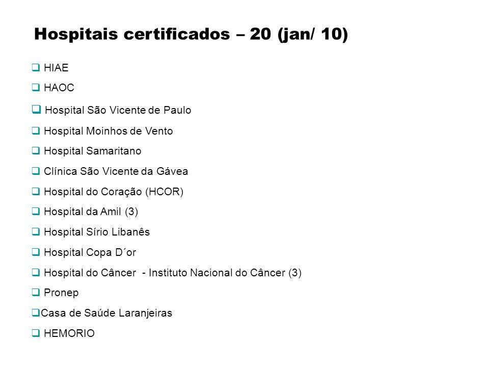 Hospitais certificados – 20 (jan/ 10) HIAE HAOC Hospital São Vicente de Paulo Hospital Moinhos de Vento Hospital Samaritano Clínica São Vicente da Gáv