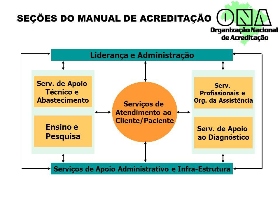 SEÇÕES DO MANUAL DE ACREDITAÇÃO Serviços de Atendimento ao Cliente/Paciente Liderança e Administração Serviços de Apoio Administrativo e Infra-Estrutu