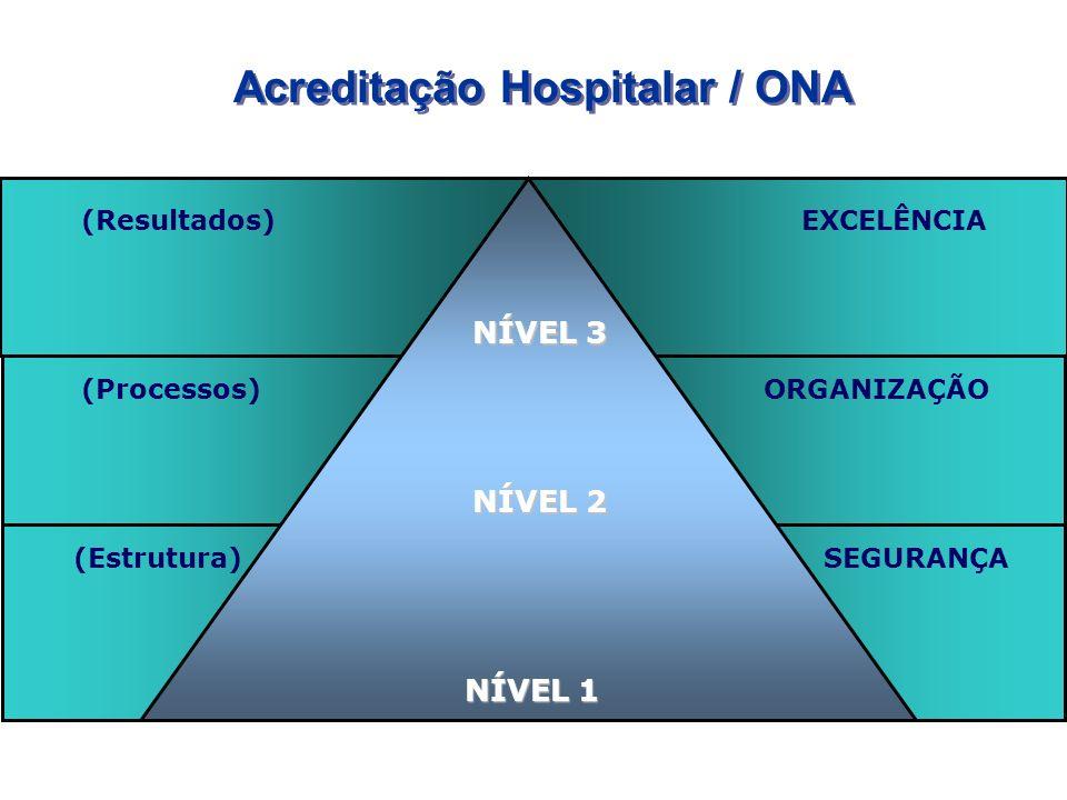 Acreditação Hospitalar / ONA (Resultados)EXCELÊNCIA (Processos)ORGANIZAÇÃO (Estrutura)SEGURANÇA NÍVEL 1 NÍVEL 2 NÍVEL 3