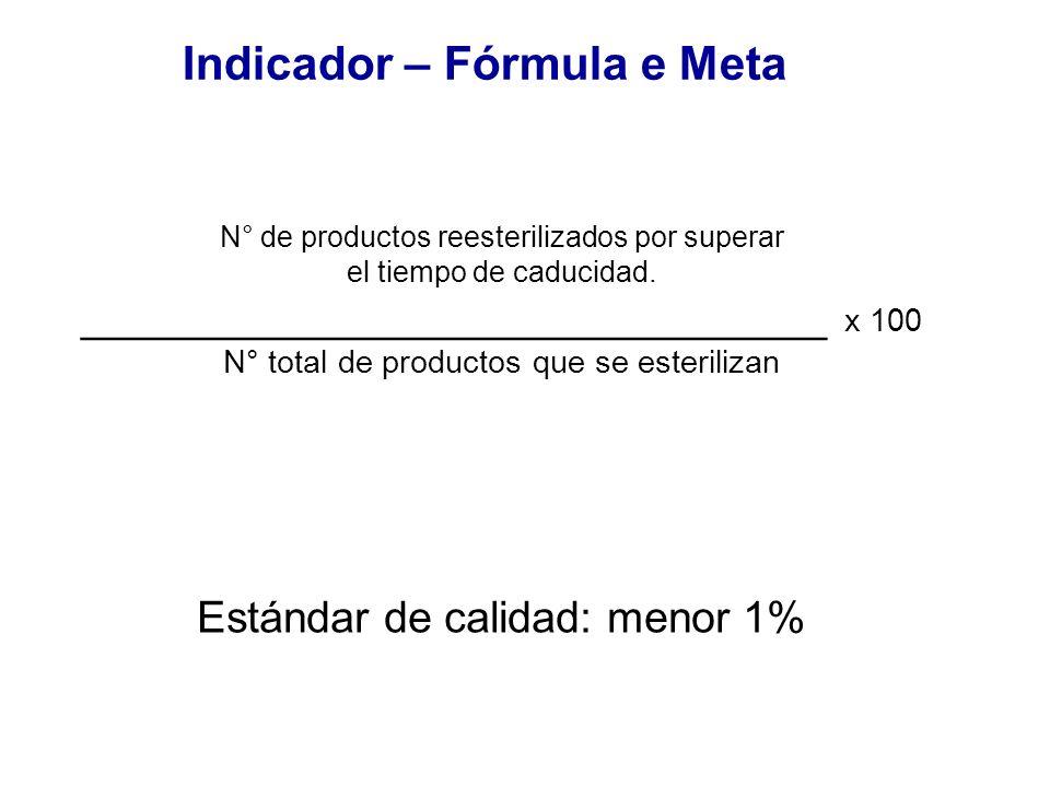 N° de productos reesterilizados por superar el tiempo de caducidad. _______________________________ x 100 N° total de productos que se esterilizan Est