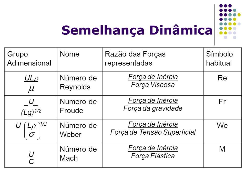 Semelhança Dinâmica Grupo Adimensional NomeRazão das Forças representadas Símbolo habitual UL Número de Reynolds Força de Inércia Força Viscosa Re _U_