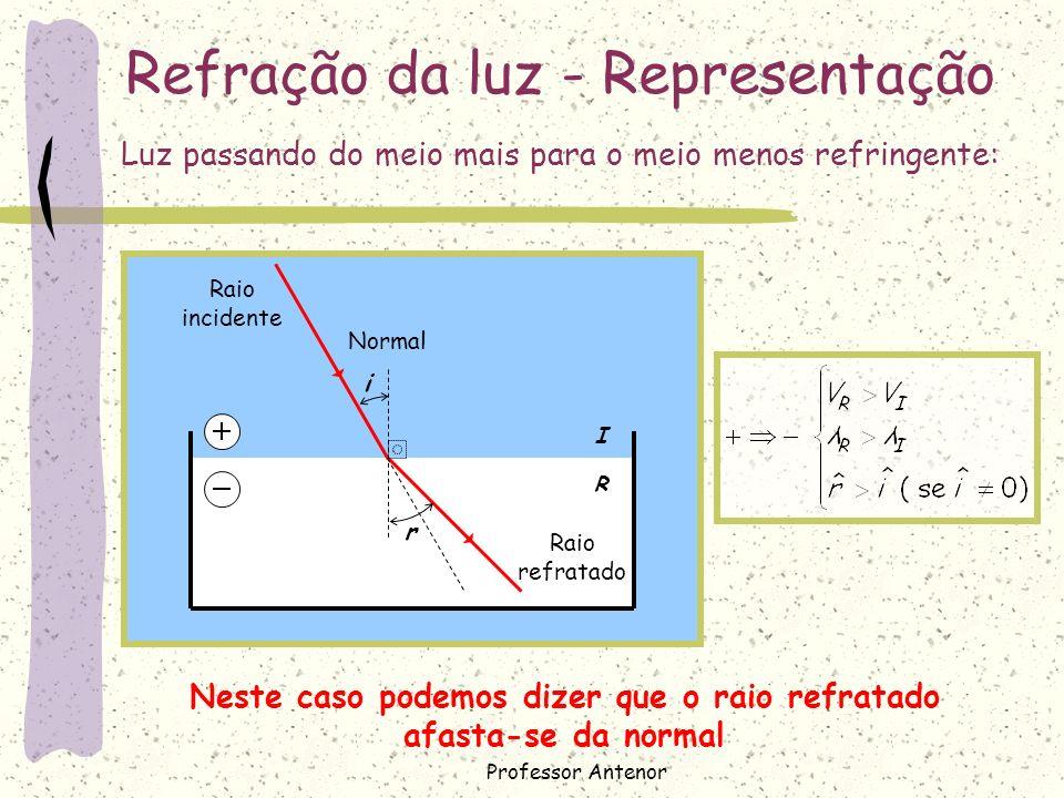 I R Refração da luz - Representação Normal i r Raio incidente Raio refratado Neste caso podemos dizer que o raio refratado afasta-se da normal Luz pas