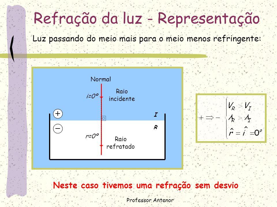 I R Refração da luz - Representação Normal i=0º r=0º Raio refratado Neste caso tivemos uma refração sem desvio Luz passando do meio mais para o meio m