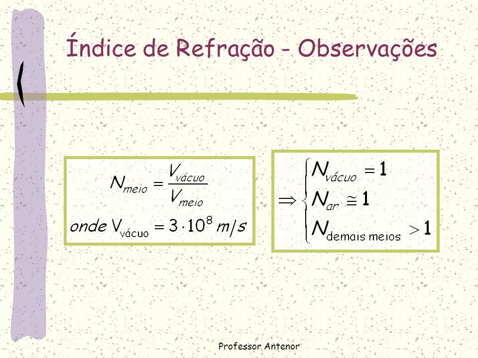 Índice de Refração - Observações Professor Antenor