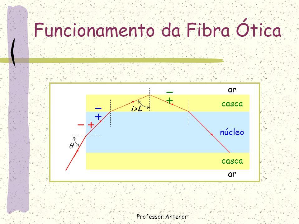 casca núcleo ar Funcionamento da Fibra Ótica i>L Professor Antenor