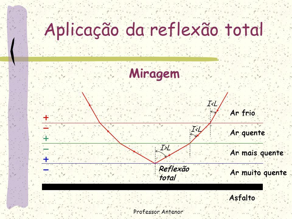 Aplicação da reflexão total Miragem I>L I<L Reflexão total Ar frio Ar quente Ar mais quente Ar muito quente Asfalto Professor Antenor