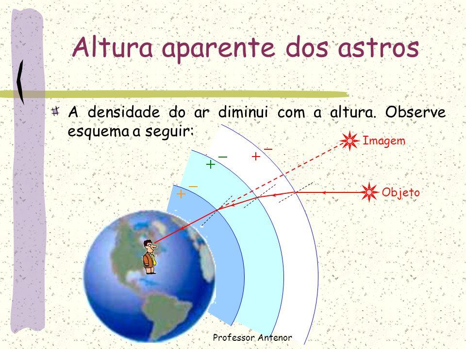 Altura aparente dos astros A densidade do ar diminui com a altura. Observe esquema a seguir: Objeto Imagem Professor Antenor