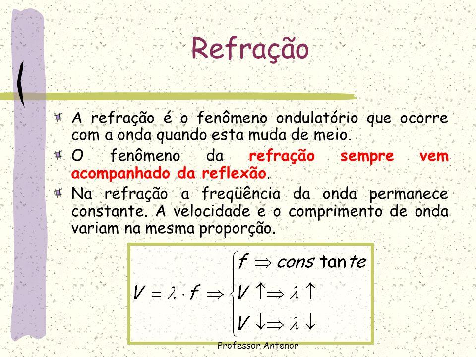 Refração A refração é o fenômeno ondulatório que ocorre com a onda quando esta muda de meio. O fenômeno da refração sempre vem acompanhado da reflexão