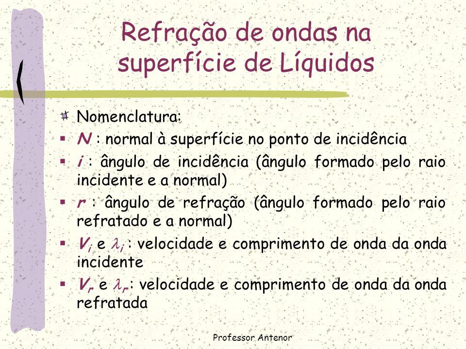Leis da Refração Primeira Lei: O raio incidente, a normal e o raio refratado são coplanares; Segunda Lei: Lei de Snell-Descartes Professor Antenor