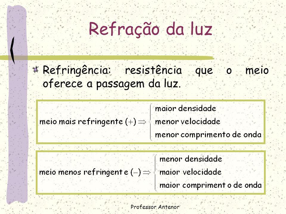 Refração da luz Refringência: resistência que o meio oferece a passagem da luz. Professor Antenor