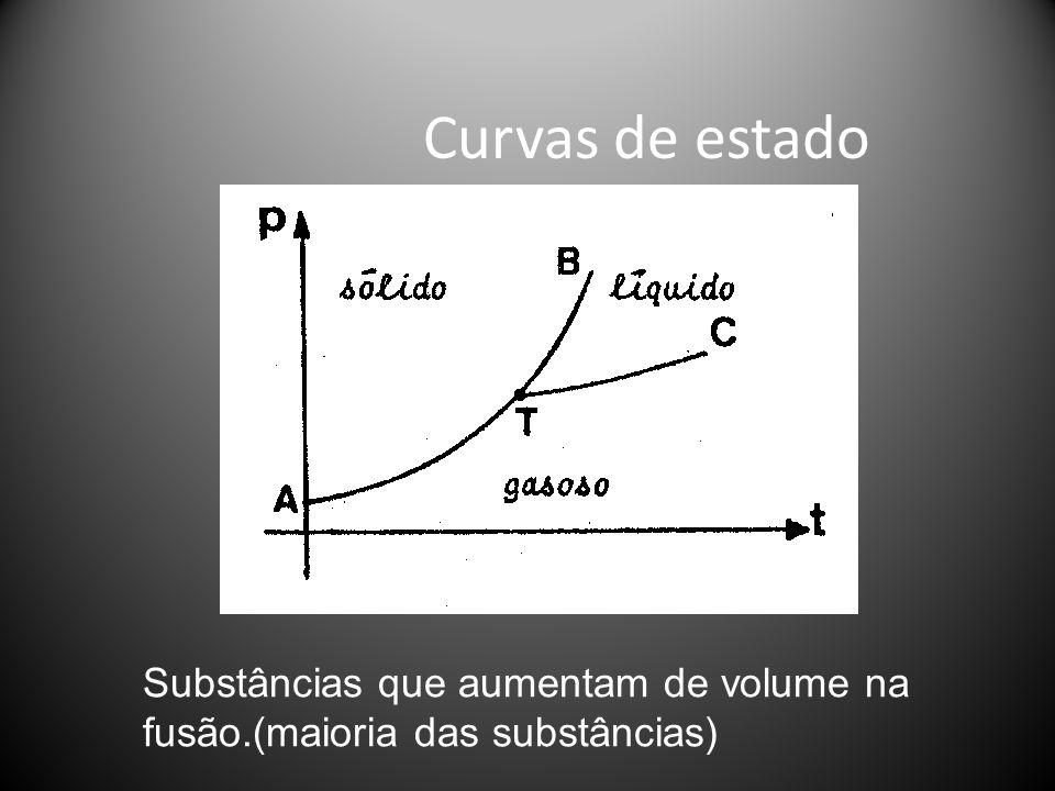 Curvas de estado Substâncias que aumentam de volume na fusão.(maioria das substâncias)