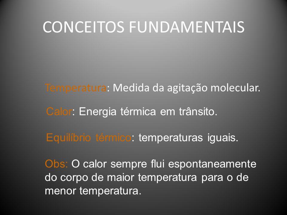 Propagação de calor Ocorre nos fluídos com o deslocamento de partículas.