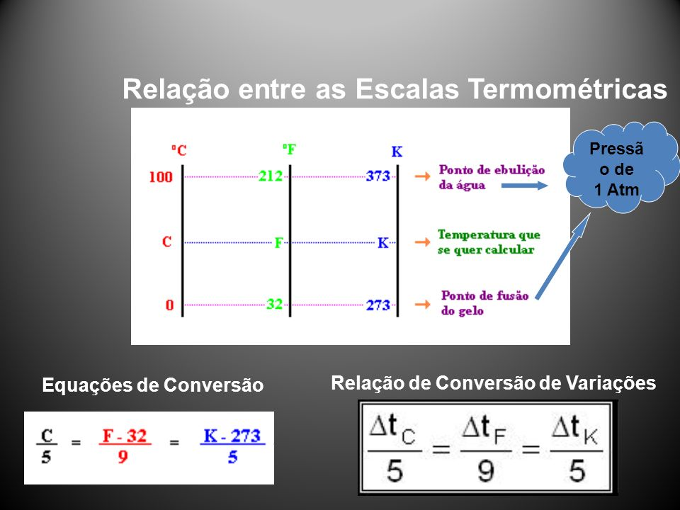 Relação de Conversão de Variações Equações de Conversão Relação entre as Escalas Termométricas Pressã o de 1 Atm