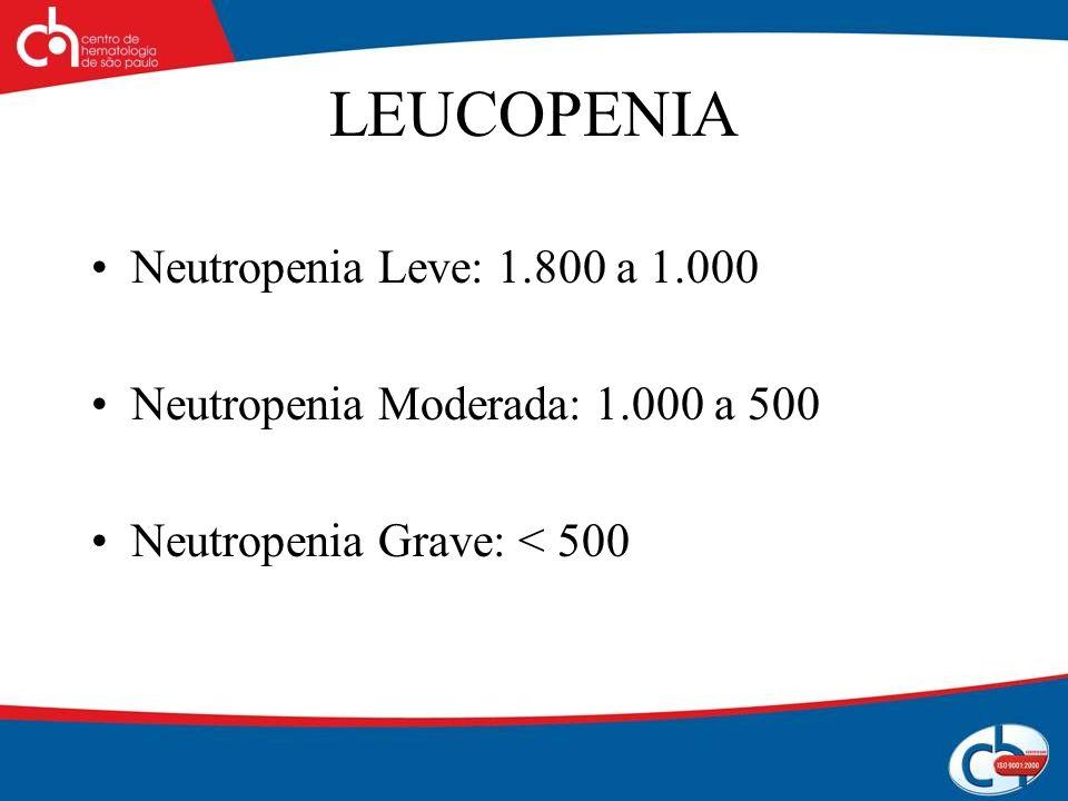 LEUCOPENIA Neutropenia Leve: 1.800 a 1.000 Neutropenia Moderada: 1.000 a 500 Neutropenia Grave: < 500