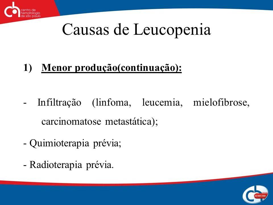 Causas de Leucopenia 1)Menor produção(continuação): - Infiltração (linfoma, leucemia, mielofibrose, carcinomatose metastática); - Quimioterapia prévia