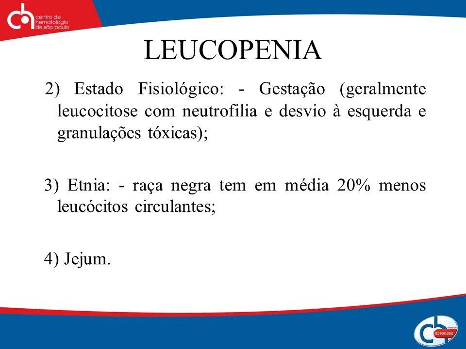 LEUCOPENIA 2) Estado Fisiológico: - Gestação (geralmente leucocitose com neutrofilia e desvio à esquerda e granulações tóxicas); 3) Etnia: - raça negr
