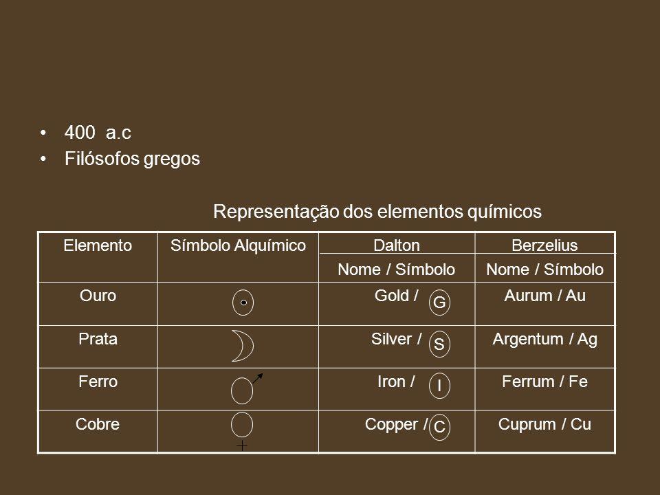 400 a.c Filósofos gregos Representação dos elementos químicos ElementoSímbolo AlquímicoDalton Nome / Símbolo Berzelius Nome / Símbolo OuroGold /Aurum