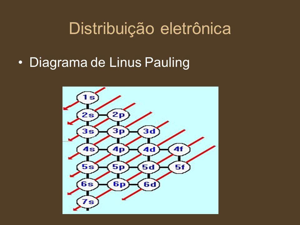 Distribuição eletrônica Diagrama de Linus Pauling