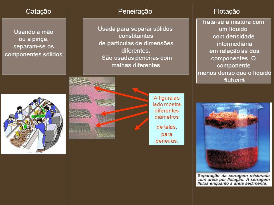 Catação Peneiração Flotação Usando a mão ou a pinça, separam-se os componentes sólidos. Usada para separar sólidos constituintes de partículas de dime