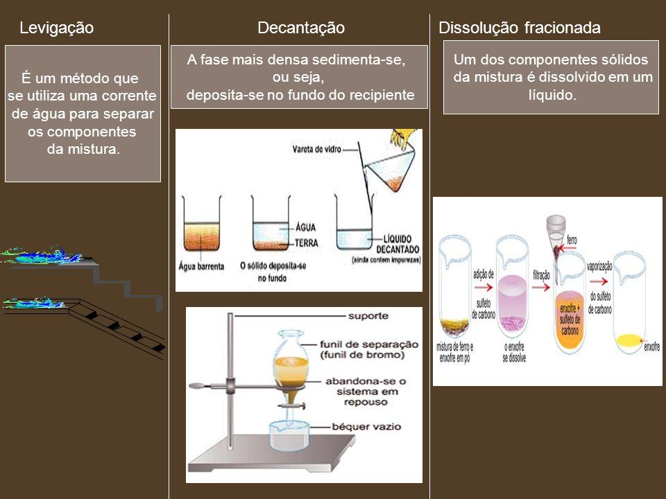 Levigação Decantação Dissolução fracionada É um método que se utiliza uma corrente de água para separar os componentes da mistura. A fase mais densa s