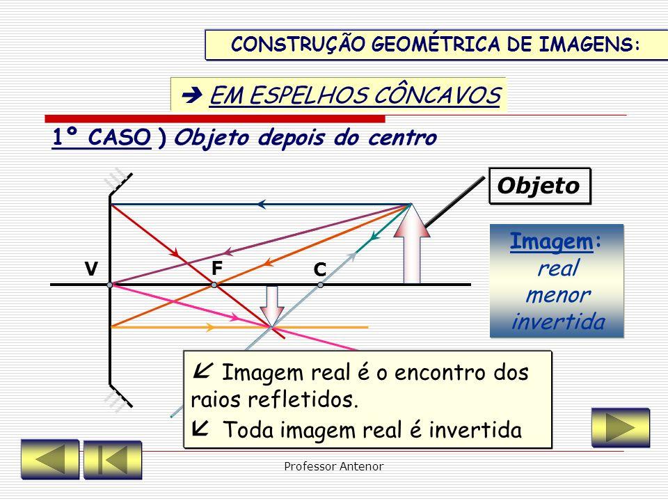 ESPELHO CONVEXO 4ª ) Todo raio de luz que incide sobre o VÉRTICE do espelho reflete-se simetricamente em relação ao eixo principal. î = r ^ î ^ r V C