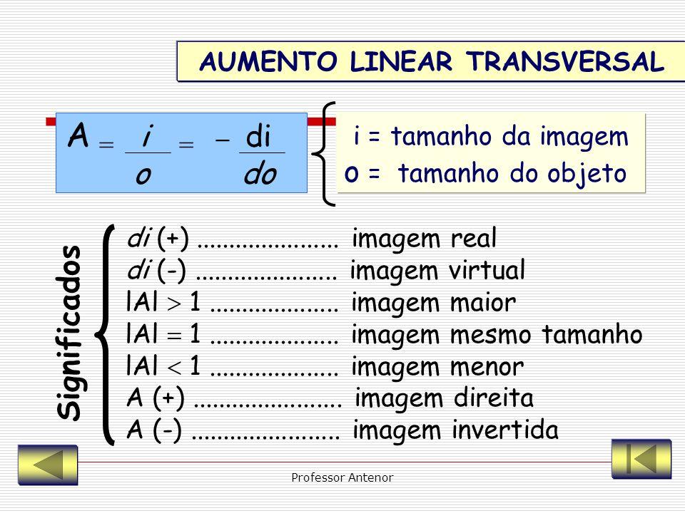 EQUAÇÃO DE GAUSS - Equação dos pontos conjugados - 1 = 1 1 f di do o =+ fo = distância focal di = distância da imagem ao espelho do = distância do obj