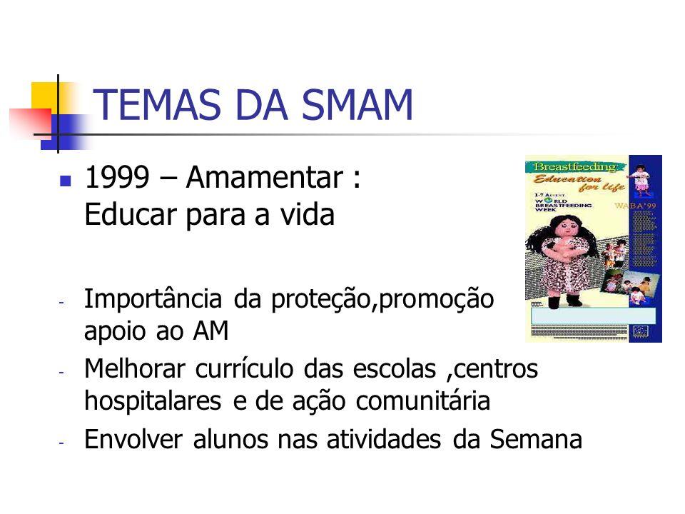 TEMAS DA SMAM 1999 – Amamentar : Educar para a vida - Importância da proteção,promoção apoio ao AM - Melhorar currículo das escolas,centros hospitalar