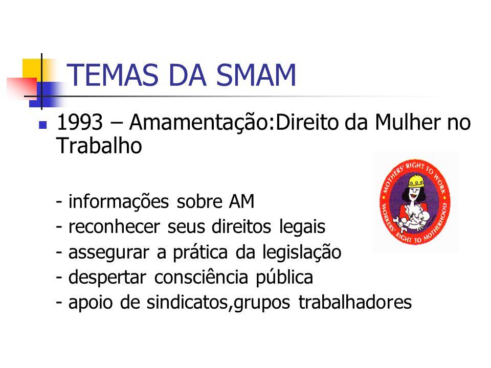 TEMAS DA SMAM 1994 – Amamentação Fazendo o Código Funcionar - Divulgar o Código Internacional de Comercialização de Substitutos do Leite Materno - É um instrumento importante para recuperar a prática de amamentar - No Brasil - NBCAL
