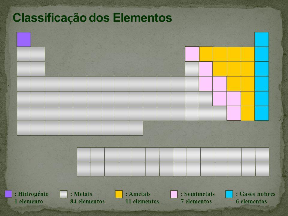: Hidrogênio 1 elemento : Metais 84 elementos : Ametais 11 elementos : Semimetais 7 elementos : Gases nobres 6 elementos