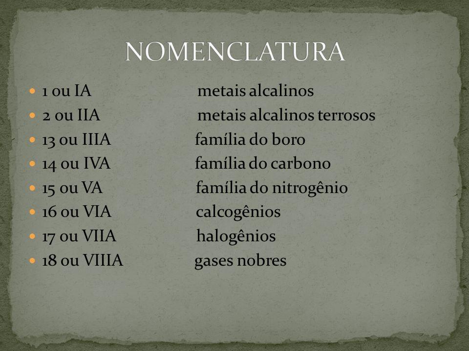 1 ou IA metais alcalinos 2 ou IIA metais alcalinos terrosos 13 ou IIIA família do boro 14 ou IVA família do carbono 15 ou VA família do nitrogênio 16